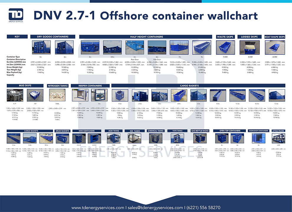 Offshore Container Wall Chart
